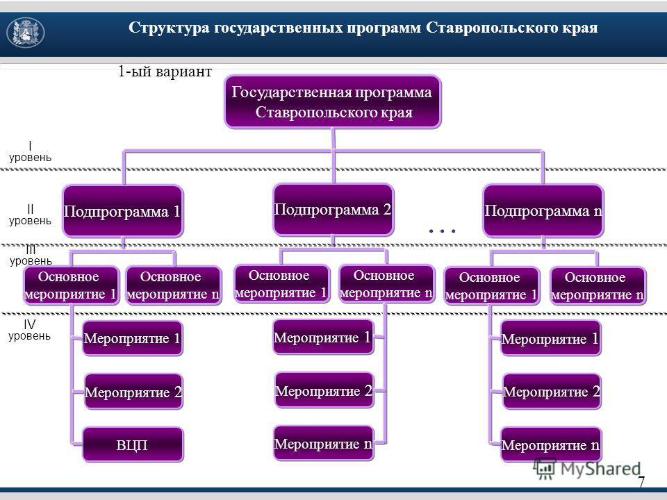 7 Государственная программа Ставропольского края Подпрограмма 1 Основное мероприятие 1 Подпрограмма 2 Подпрограмма n Мероприятие 1 Мероприятие 2 ВЦП I уровень Основное мероприятие n Основное мероприятие 1 Основное мероприятие n Основное мероприятие 1