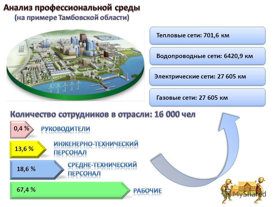 Тепловые сети: 701,6 км Водопроводные сети: 6420,9 км Электрические сети: 27 605 км Газовые сети: 27 605 км 0,4 % 13,6 % 18,6 % 67,4 % 2