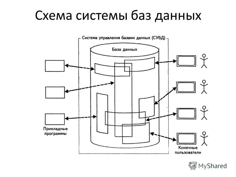Схема системы баз данных
