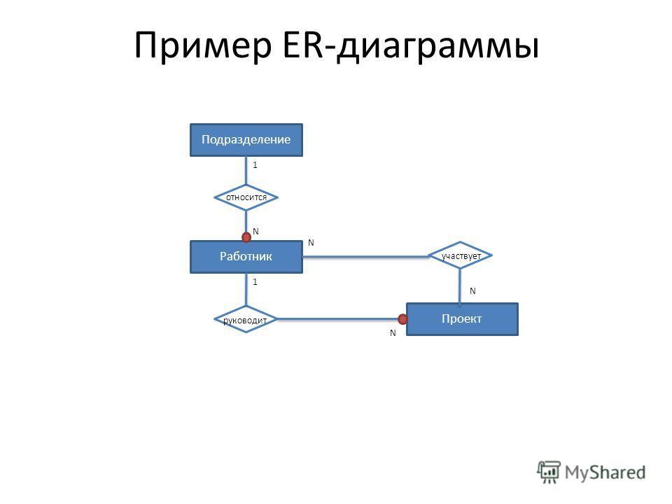 Пример ER-диаграммы Работник Подразделение относится N 1 Проект руководит 1 N участвует N N
