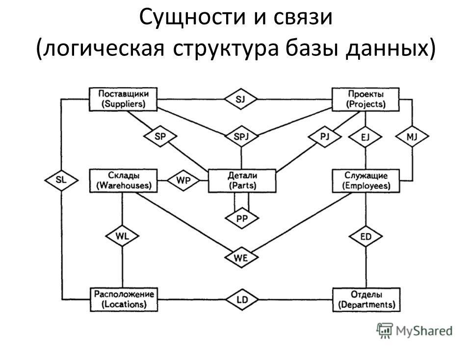 Сущности и связи (логическая структура базы данных)