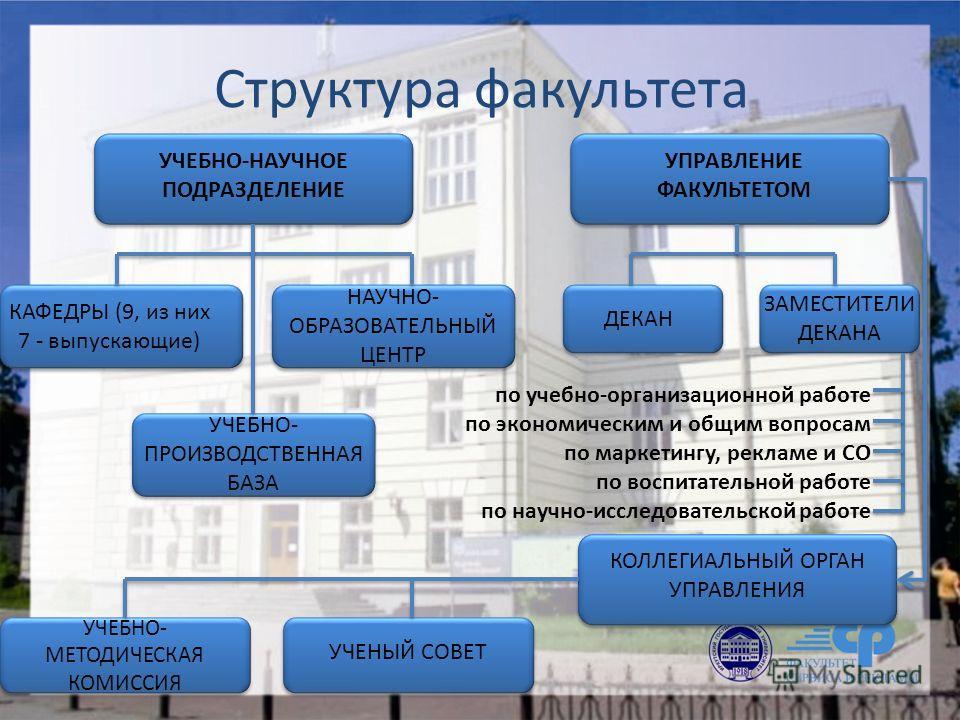 Структура факультета УЧЕБНО-НАУЧНОЕ ПОДРАЗДЕЛЕНИЕ УПРАВЛЕНИЕ ФАКУЛЬТЕТОМ КАФЕДРЫ (9, из них 7 - выпускающие) НАУЧНО- ОБРАЗОВАТЕЛЬНЫЙ ЦЕНТР УЧЕБНО- ПРОИЗВОДСТВЕННАЯ БАЗА ДЕКАН ЗАМЕСТИТЕЛИ ДЕКАНА по учебно-организационной работе по экономическим и общи