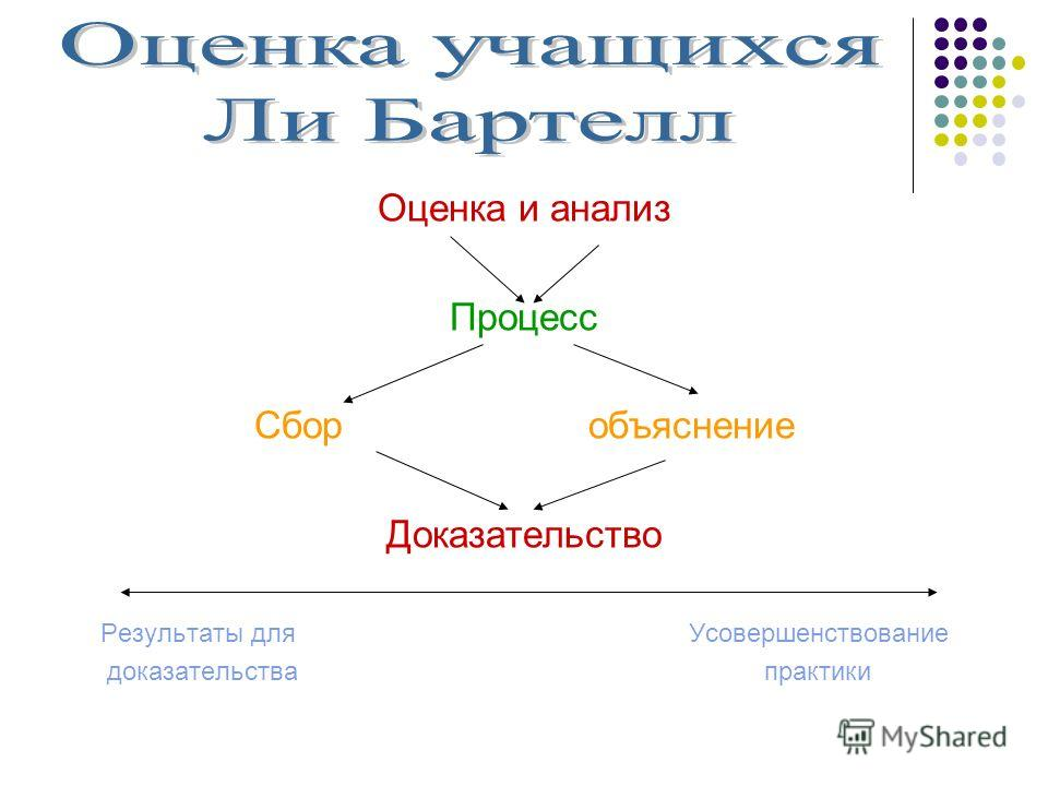 Оценка и анализ Процесс Сбор объяснение Доказательство Результаты для Усовершенствование доказательства практики