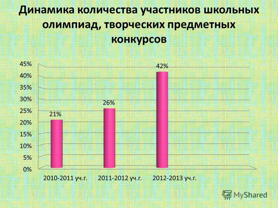 Динамика количества участников школьных олимпиад, творческих предметных конкурсов