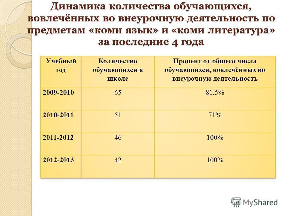 Динамика количества обучающихся, вовлечённых во внеурочную деятельность по предметам «коми язык» и «коми литература» за последние 4 года