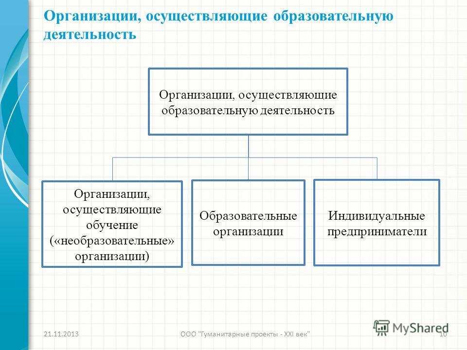 Организации, осуществляющие образовательную деятельность 21.11.2013ООО