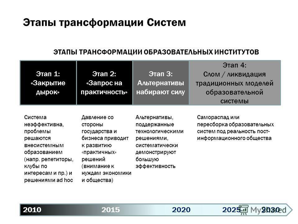 2010 20152020 20252030 Этап 1: «Закрытие дырок» Этап 2: «Запрос на практичность» Этап 3: Альтернативы набирают силу Этап 4: Слом / ликвидация традиционных моделей образовательной системы ЭТАПЫ ТРАНСФОРМАЦИИ ОБРАЗОВАТЕЛЬНЫХ ИНСТИТУТОВ Этапы трансформа