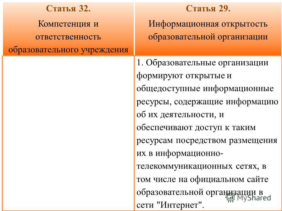 Статья 32. Компетенция и ответственность образовательного учреждения Статья 29. Информационная открытость образовательной организации 1. Образовательные организации формируют открытые и общедоступные информационные ресурсы, содержащие информацию об и