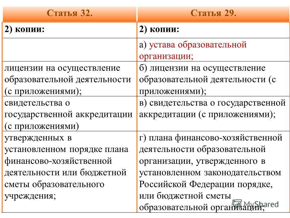Статья 32.Статья 29. 2) копии: а) устава образовательной организации; лицензии на осуществление образовательной деятельности (с приложениями); б) лицензии на осуществление образовательной деятельности (с приложениями); свидетельства о государственной