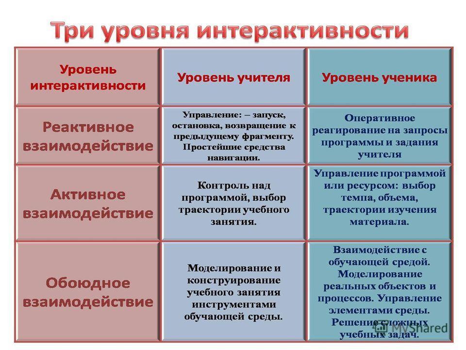 Три уровня