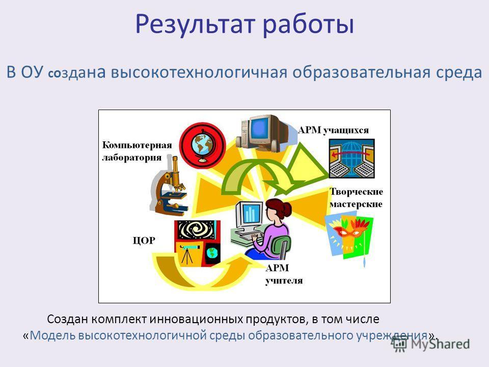 Результат работы Создан комплект инновационных продуктов, в том числе «Модель высокотехнологичной среды образовательного учреждения». В ОУ с о з д а н а высокотехнологичная образовательная среда