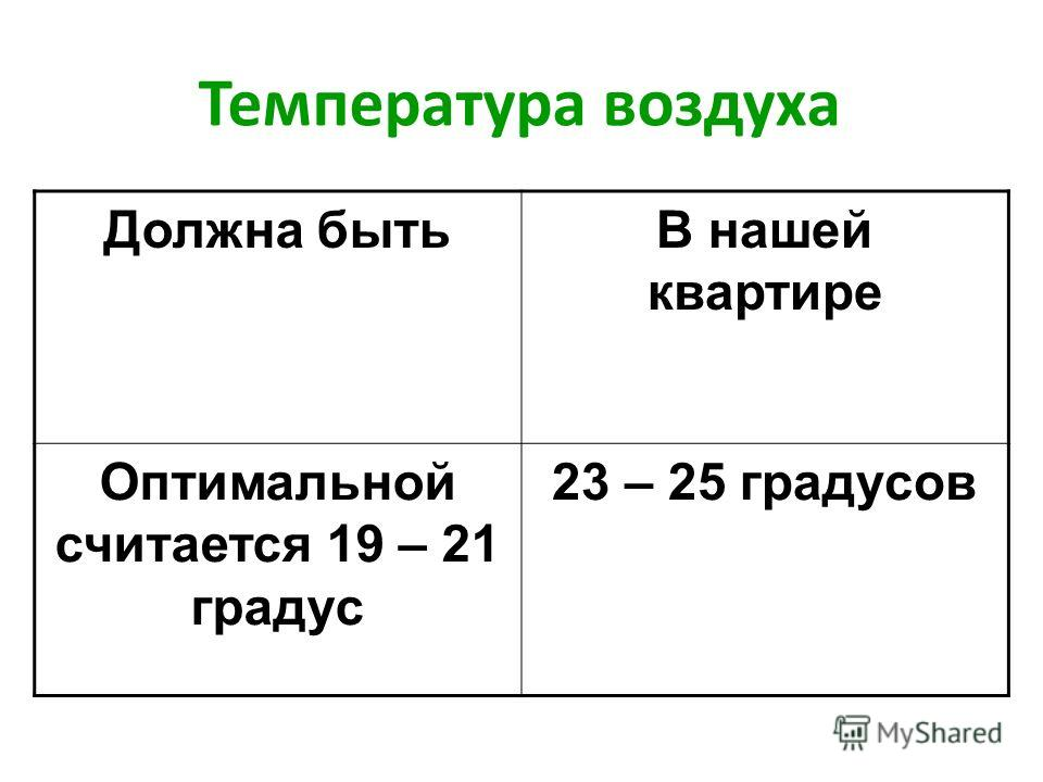 Температура воздуха Должна быть В нашей квартире Оптимальной считается 19 – 21 градус 23 – 25 градусов