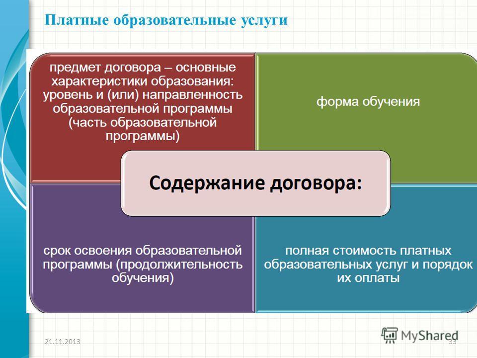 21.11.201333 Платные образовательные услуги