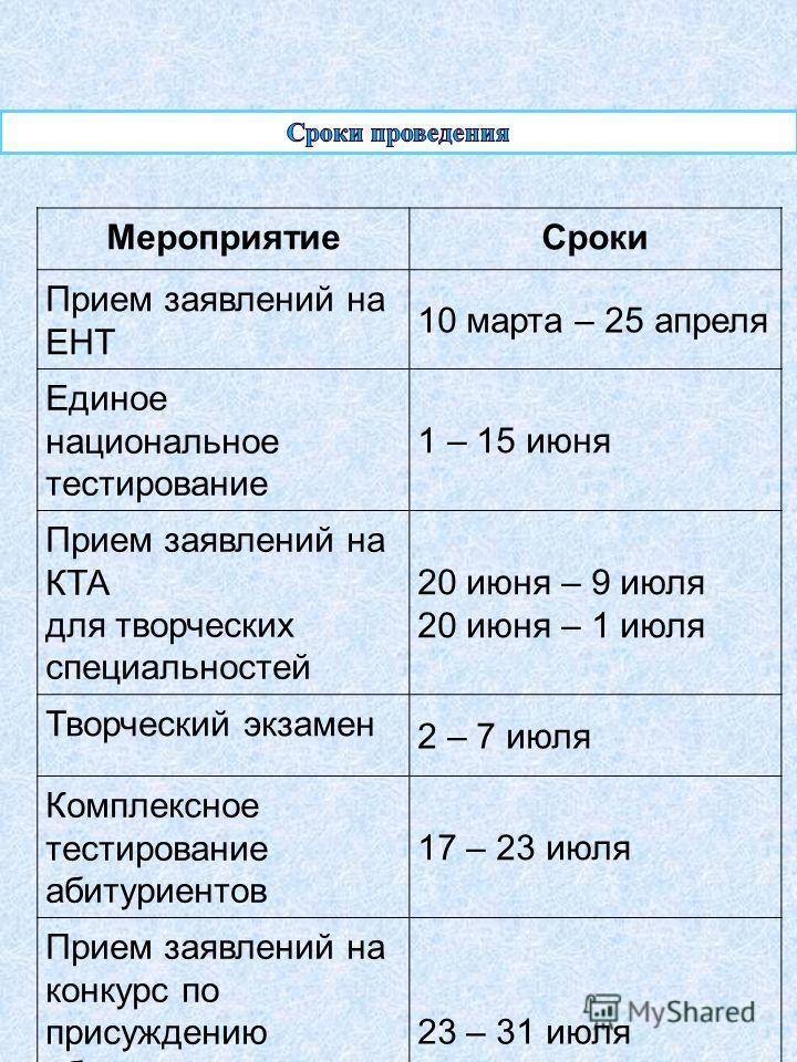 МероприятиеСроки Прием заявлений на ЕНТ 10 марта – 25 апреля Единое национальное тестирование 1 – 15 июня Прием заявлений на КТА для творческих специальностей 20 июня – 9 июля 20 июня – 1 июля Творческий экзамен 2 – 7 июля Комплексное тестирование аб