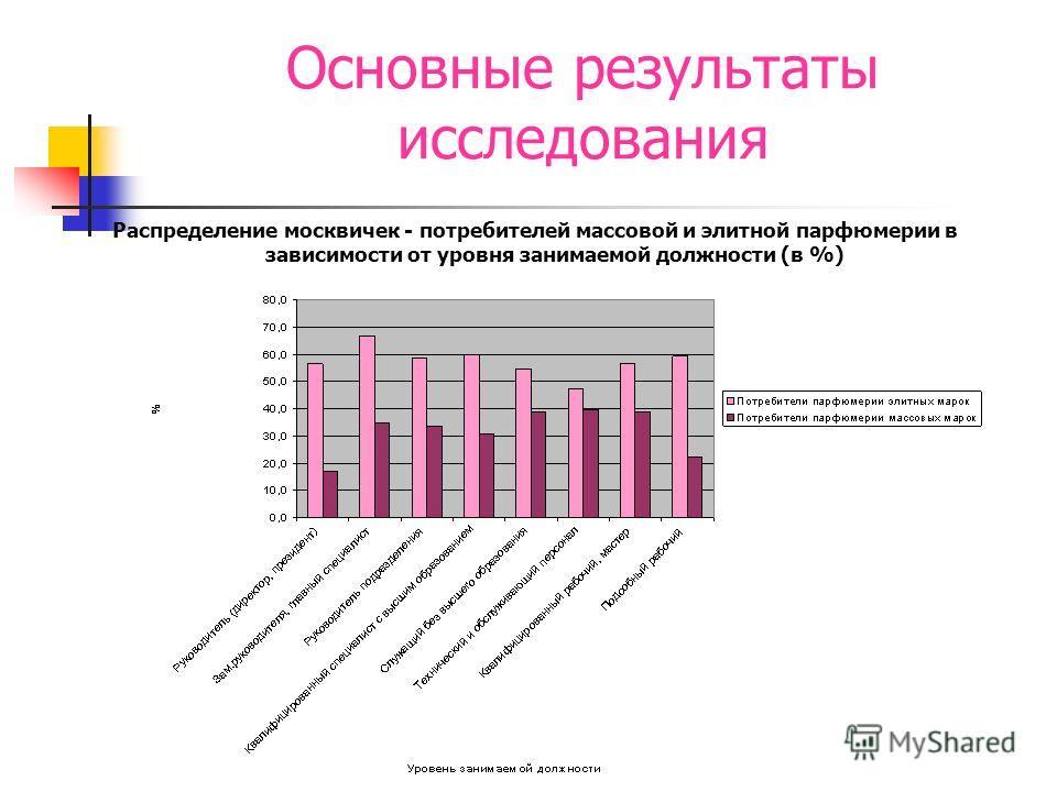 Основные результаты исследования Распределение москвичек - потребителей массовой и элитной парфюмерии в зависимости от уровня занимаемой должности (в %)
