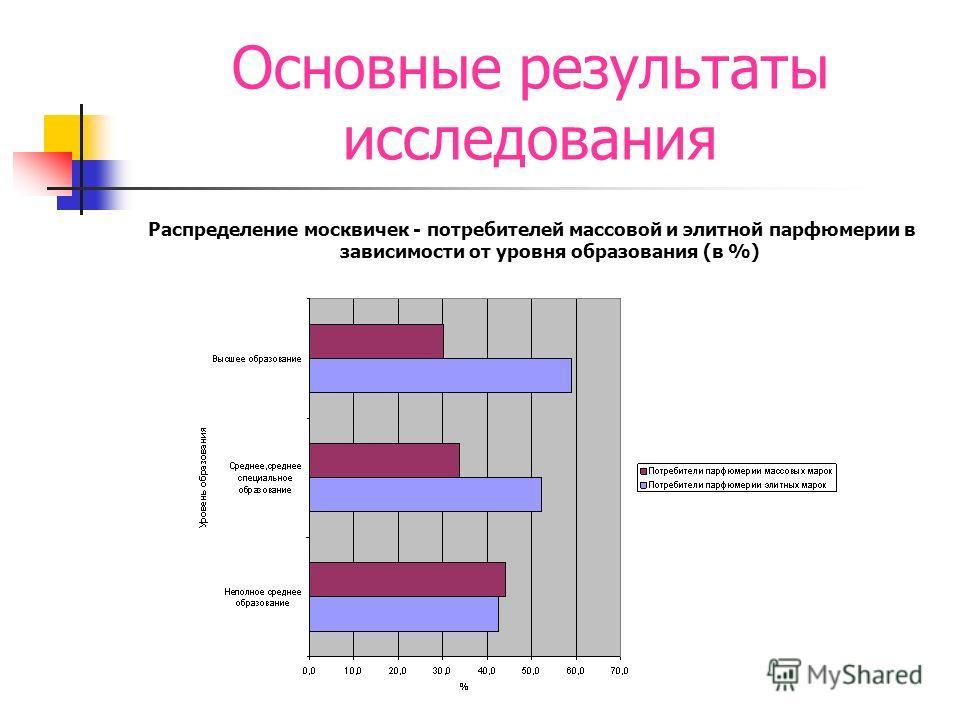 Основные результаты исследования Распределение москвичек - потребителей массовой и элитной парфюмерии в зависимости от уровня образования (в %)
