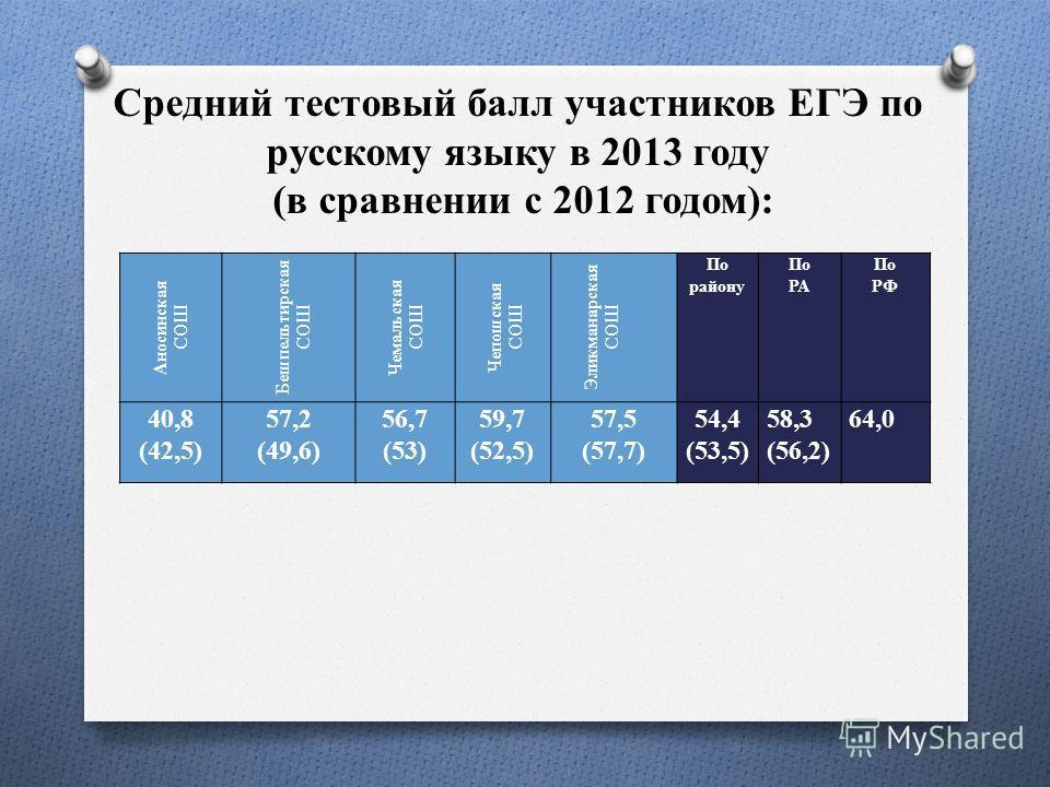 Средний тестовый балл участников ЕГЭ по русскому языку в 2013 году (в сравнении с 2012 годом): Аносинская СОШ Бешпельтирская СОШ Чемальская СОШ Чепошская СОШ Эликманарская СОШ По району По РА По РФ 40,8 (42,5) 57,2 (49,6) 56,7 (53) 59,7 (52,5) 57,5 (
