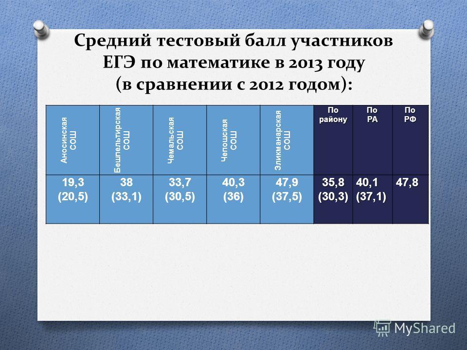 Средний тестовый балл участников ЕГЭ по математике в 2013 году (в сравнении с 2012 годом): Аносинская СОШ Бешпельтирская СОШ Чемальская СОШ Чепошская СОШ Эликманарская СОШ По району ПоРАПоРФ 19,3 (20,5) 38 (33,1) 33,7 (30,5) 40,3 (36) 47,9 (37,5)35,8
