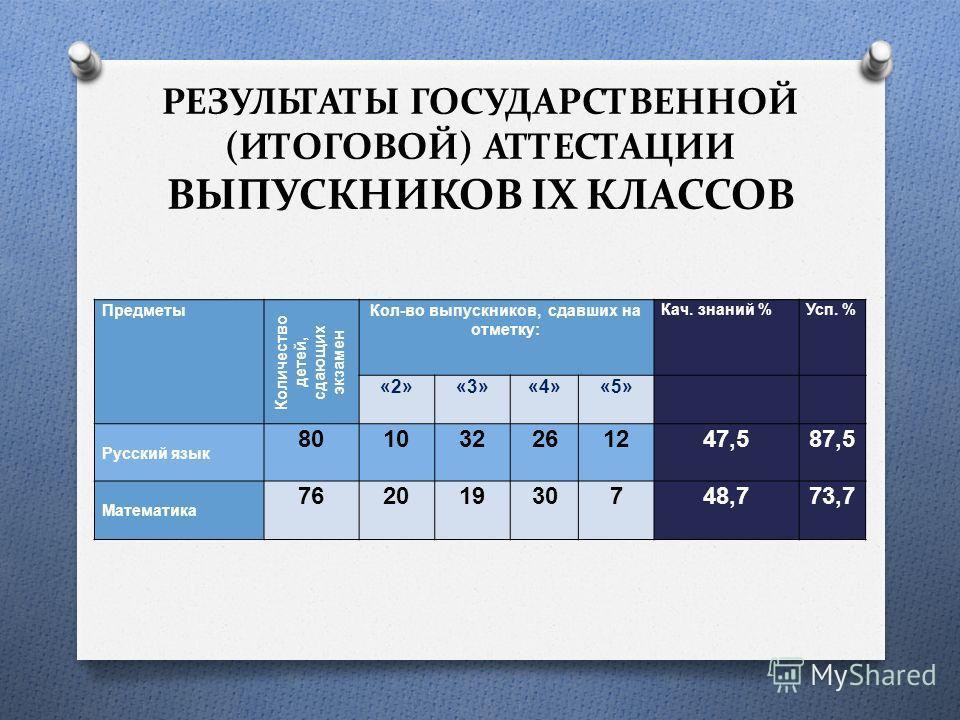 РЕЗУЛЬТАТЫ ГОСУДАРСТВЕННОЙ (ИТОГОВОЙ) АТТЕСТАЦИИ ВЫПУСКНИКОВ IX КЛАССОВ Предметы Количество детей, сдающих экзамен Кол - во выпускников, сдавших на отметку : Кач. знаний % Усп. % «2»«3»«4»«5» Русский язык 801032261247,587,5 Математика 76201930748,773
