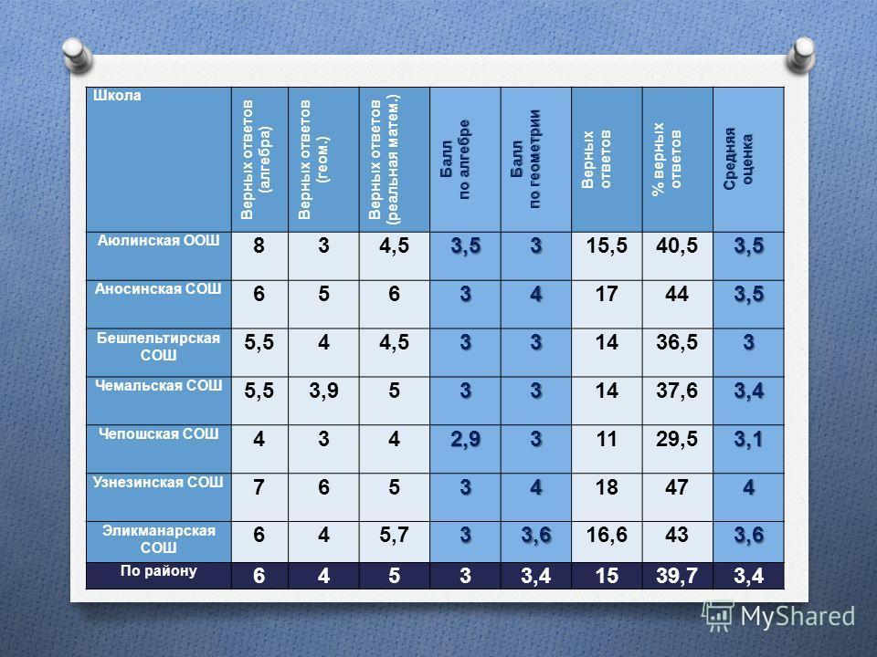 Школа Верных ответов ( алгебра ) Верных ответов ( геом.) Верных ответов ( реальная матем.) Балл по алгебре Балл по геометрии Верных ответов % верных ответов Средняяоценка Аюлинская ООШ 834,53,5315,540,53,5 Аносинская СОШ 6563417443,5 Бешпельтирская С
