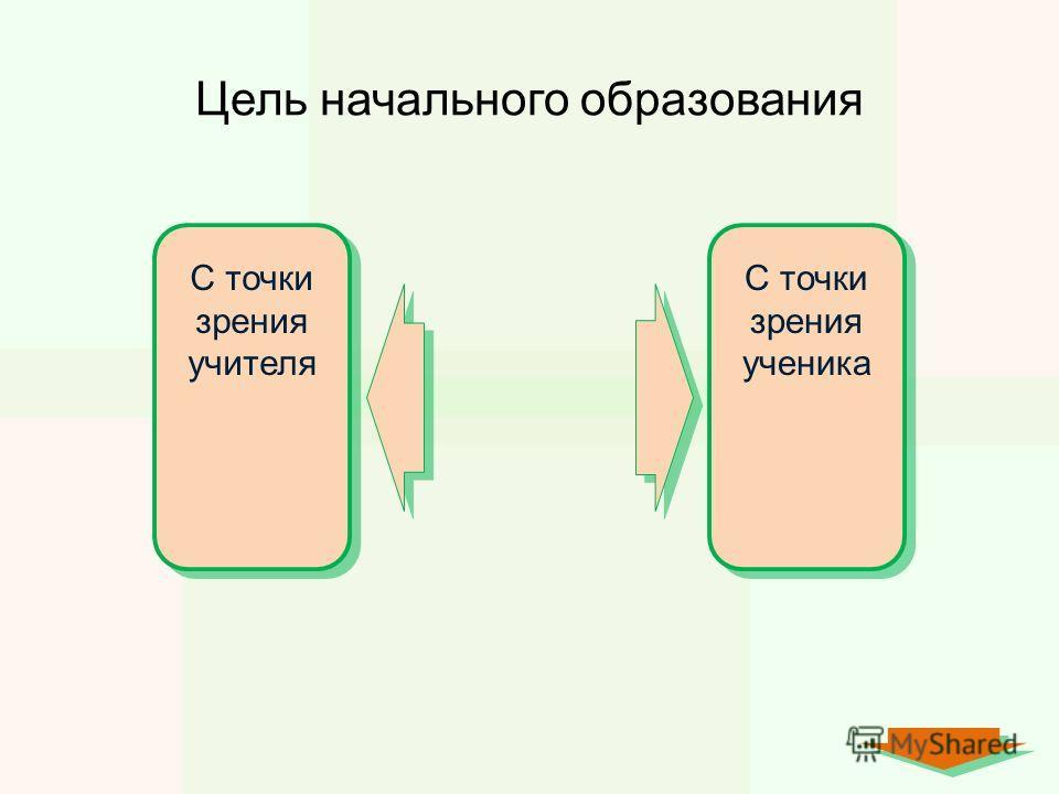 Цель начального образования С точки зрения учителя С точки зрения ученика