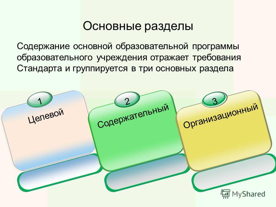 Содержание основной образовательной программы образовательного учреждения отражает требования Стандарта и группируется в три основных раздела Основные разделы 1 Целевой 2 Содержательный 3 Организационный