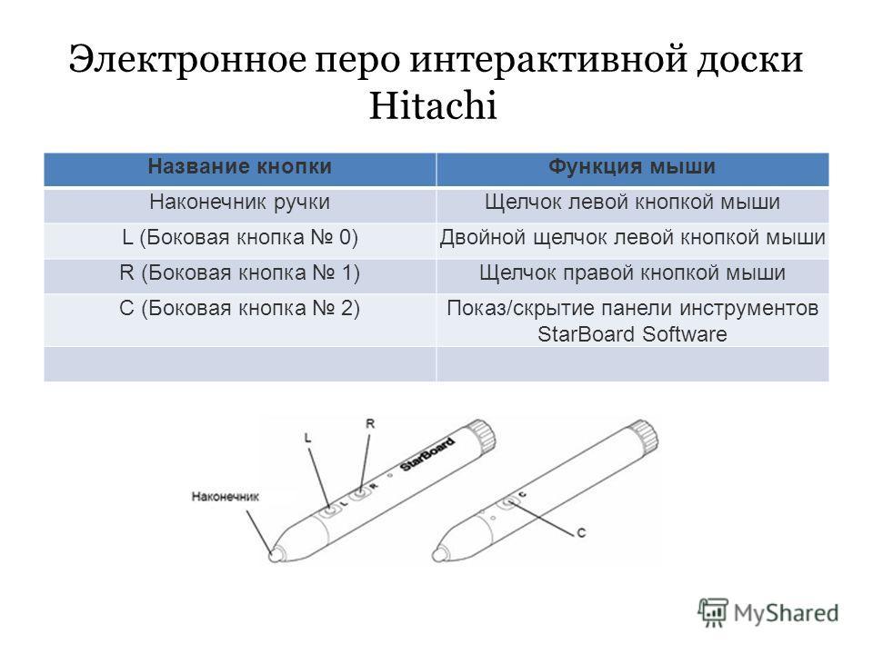 Электронное перо интерактивной доски Hitachi Название кнопкиФункция мыши Наконечник ручкиЩелчок левой кнопкой мыши L (Боковая кнопка 0)Двойной щелчок левой кнопкой мыши R (Боковая кнопка 1)Щелчок правой кнопкой мыши С (Боковая кнопка 2)Показ/скрытие