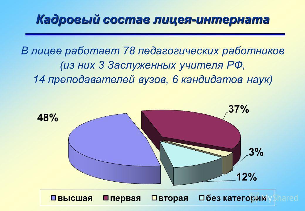 Кадровый состав лицея-интерната В лицее работает 78 педагогических работников (из них 3 Заслуженных учителя РФ, 14 преподавателей вузов, 6 кандидатов наук)