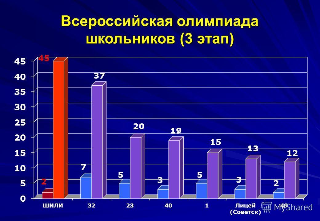 Всероссийская олимпиада школьников (3 этап)