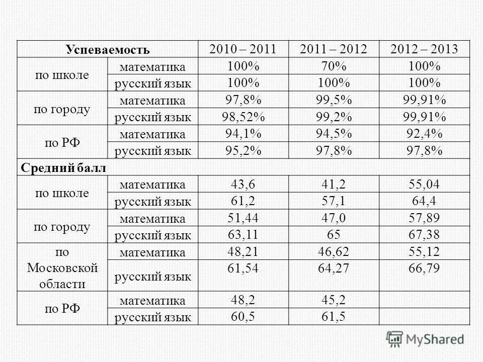 Успеваемость 2010 – 20112011 – 20122012 – 2013 по школе математика 100%70%100% русский язык 100% по городу математика 97,8%99,5%99,91% русский язык 98,52%99,2%99,91% по РФ математика 94,1%94,5%92,4% русский язык 95,2%97,8% Средний балл по школе матем