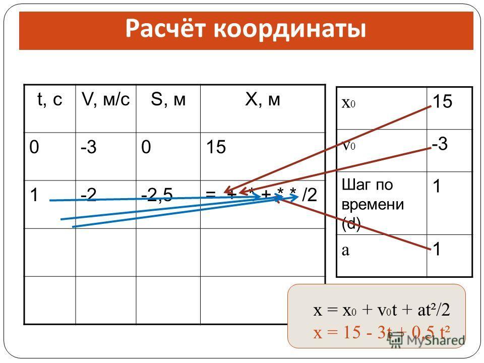 t, сV, м/сS, мX, м 0-3015 1-2-2,5= + * + * * /2 x0x0 15 v0v0 -3 Шаг по времени (d) 1 a 1 Расчёт координаты x = x 0 + v 0 t + at²/2 x = 15 - 3t + 0,5 t²