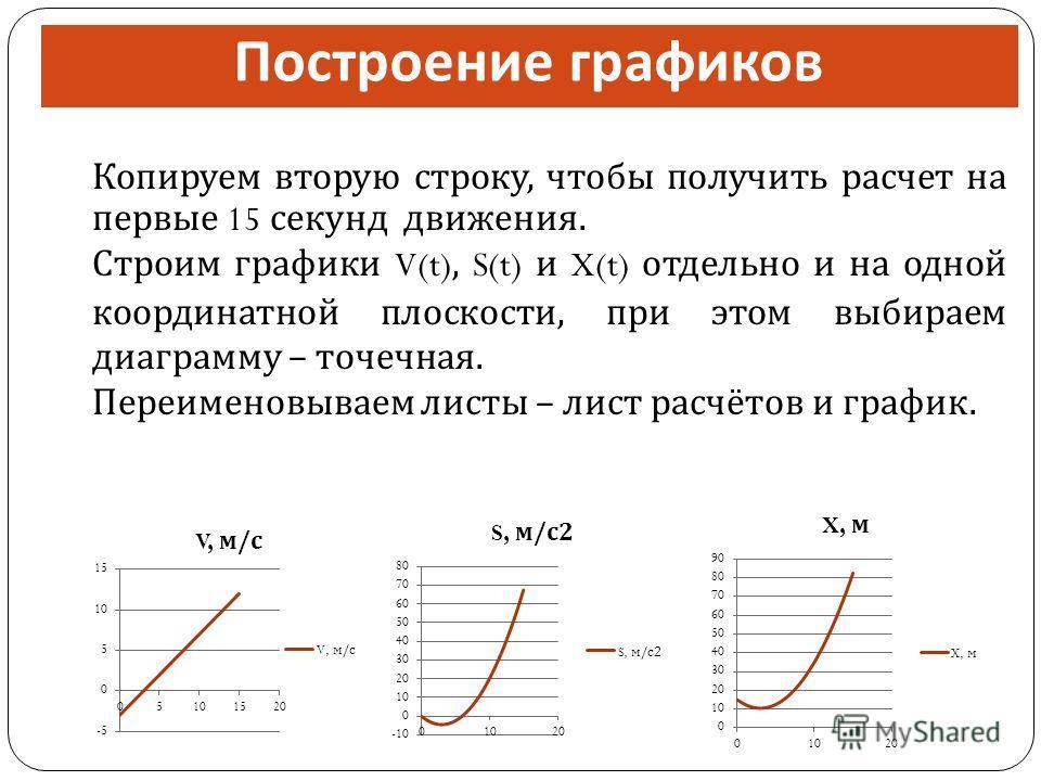 Построение графиков Копируем вторую строку, чтобы получить расчет на первые 15 секунд движения. Строим графики V(t), S(t) и X(t) отдельно и на одной координатной плоскости, при этом выбираем диаграмму – точечная. Переименовываем листы – лист расчётов