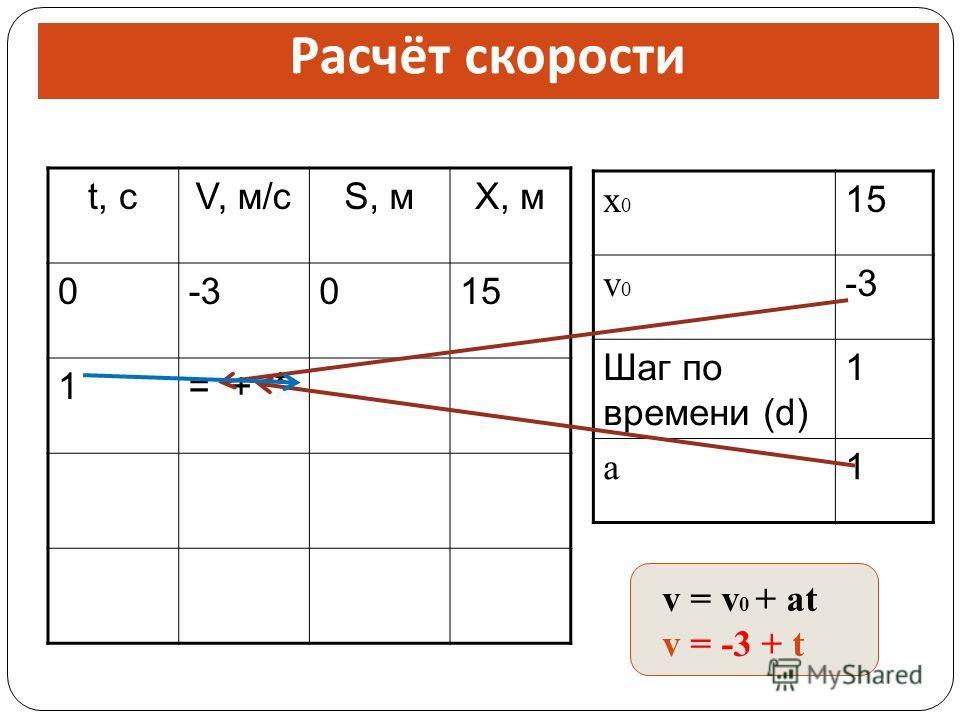 t, сV, м/сS, мX, м 0-3015 1= + * x0x0 15 v0v0 -3 Шаг по времени (d) 1 a 1 Расчёт скорости v = v 0 + at v = -3 + t