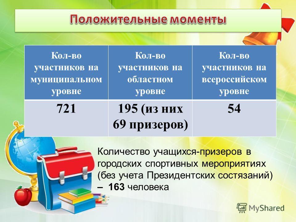 Кол-во участников на муниципальном уровне Кол-во участников на областном уровне Кол-во участников на всероссийском уровне 721195 (из них 69 призеров) 54 Количество учащихся-призеров в городских спортивных мероприятиях (без учета Президентских состяза