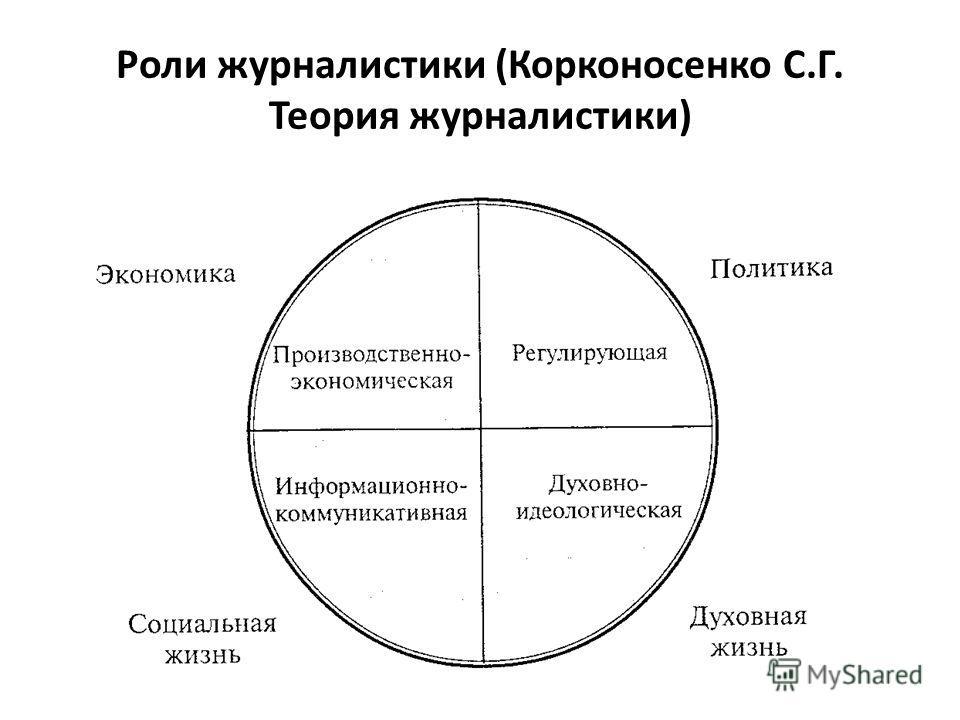 Роли журналистики (Корконосенко С.Г. Теория журналистики)