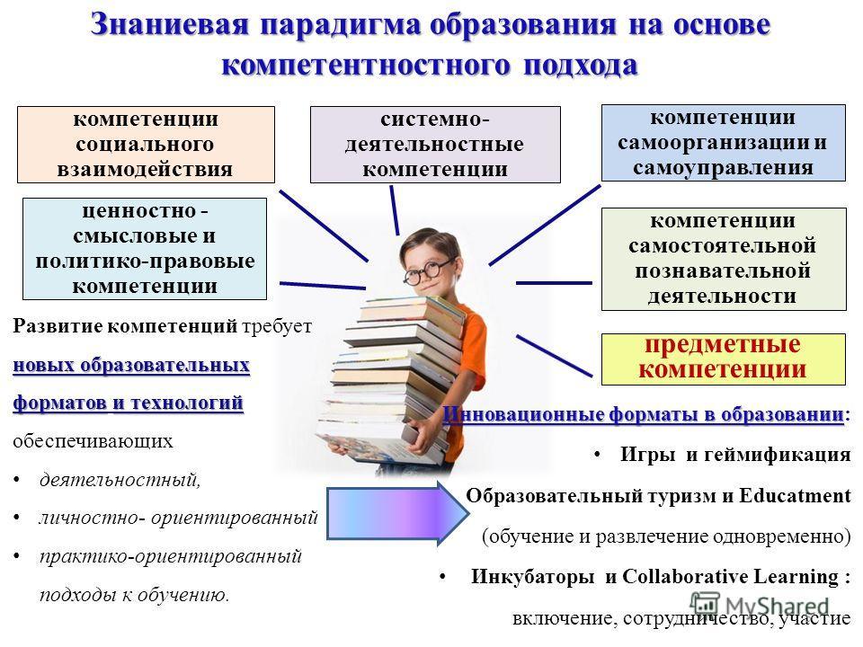 Знаниевая парадигма образования на основе компетентностного подхода компетенции социального взаимодействия системно- деятельностные компетенции самоорганизации и самоуправления ценностно - смысловые и политико-правовые компетенции компетенции самосто