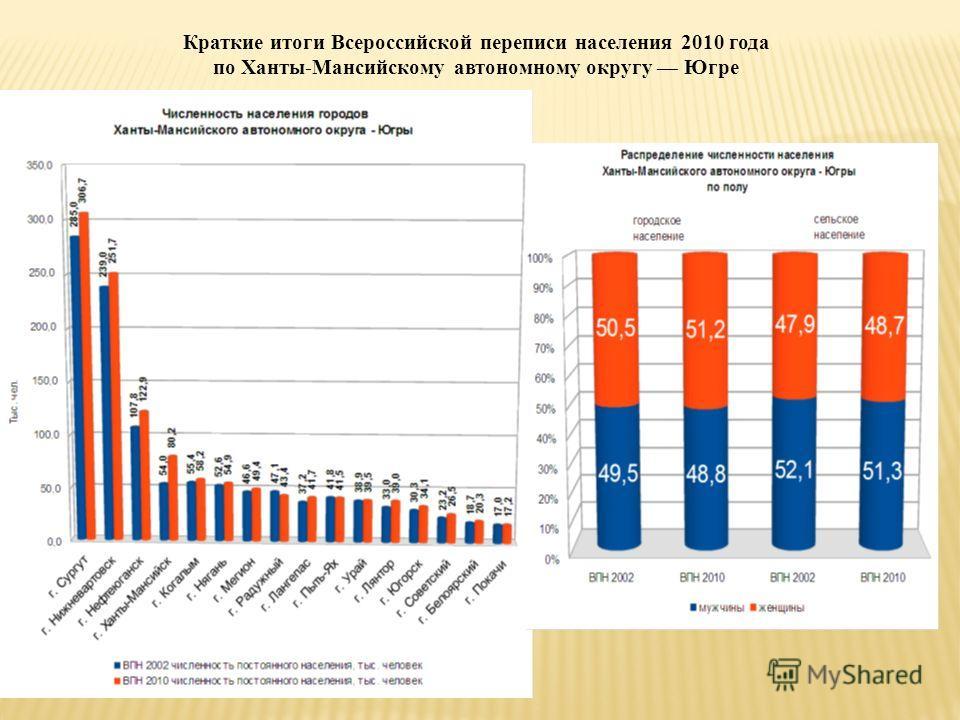 Краткие итоги Всероссийской переписи населения 2010 года по Ханты-Мансийскому автономному округу Югре