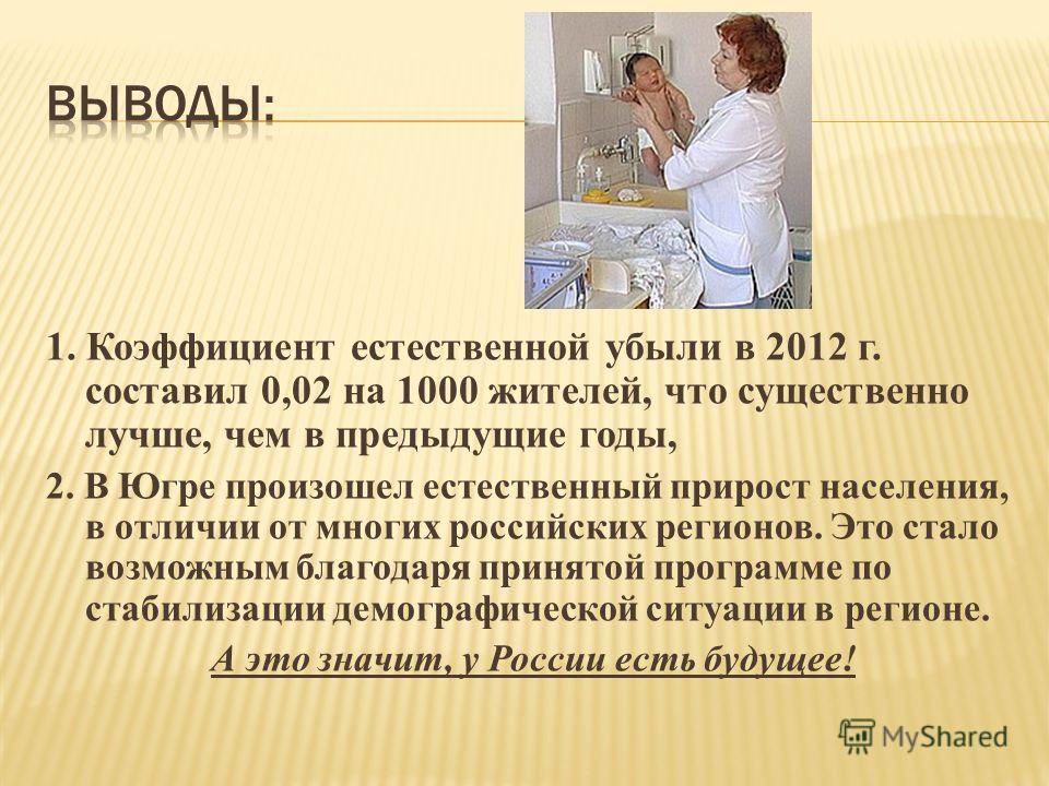 1. Коэффициент естественной убыли в 2012 г. составил 0,02 на 1000 жителей, что существенно лучше, чем в предыдущие годы, 2. В Югре произошел естественный прирост населения, в отличии от многих российских регионов. Это стало возможным благодаря принят