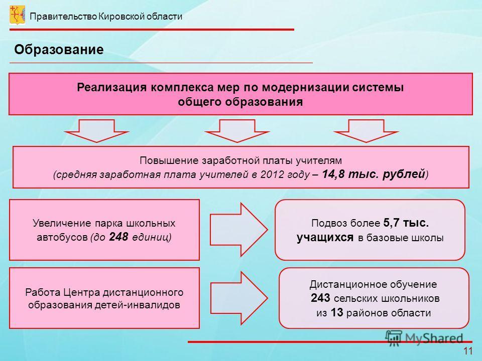 Правительство Кировской области 11 Образование Реализация комплекса мер по модернизации системы общего образования Повышение заработной платы учителям (средняя заработная плата учителей в 2012 году – 14,8 тыс. рублей ) Увеличение парка школьных автоб