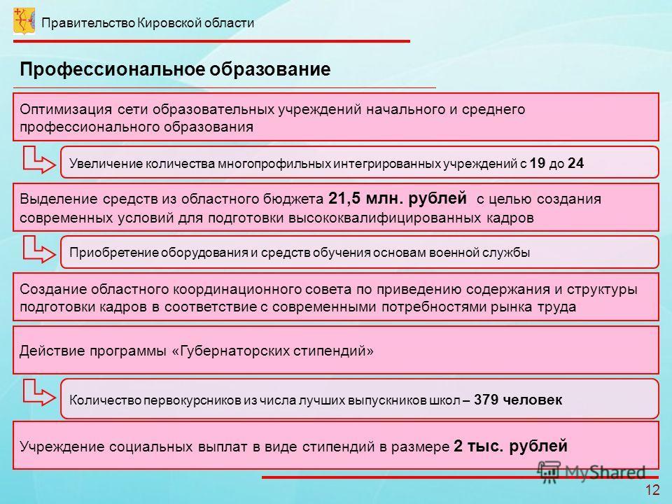 Правительство Кировской области 12 Профессиональное образование Увеличение количества многопрофильных интегрированных учреждений с 19 до 24 Оптимизация сети образовательных учреждений начального и среднего профессионального образования Выделение сред
