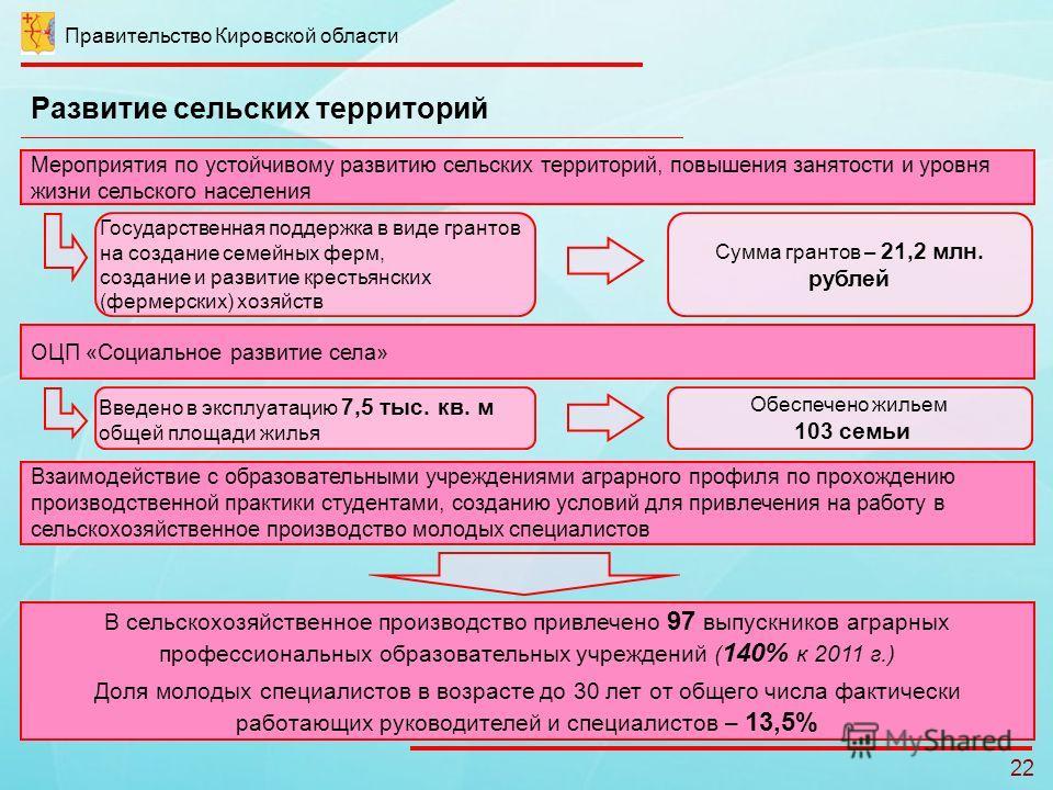 Правительство Кировской области 22 Развитие сельских территорий Мероприятия по устойчивому развитию сельских территорий, повышения занятости и уровня жизни сельского населения Государственная поддержка в виде грантов на создание семейных ферм, создан
