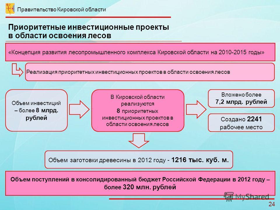 Приоритетные инвестиционные проекты в области освоения лесов Правительство Кировской области 24 «Концепция развития лесопромышленного комплекса Кировской области на 2010-2015 годы» Реализация приоритетных инвестиционных проектов в области освоения ле