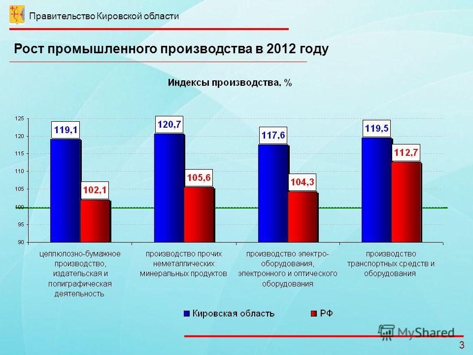 Правительство Кировской области 3 Рост промышленного производства в 2012 году