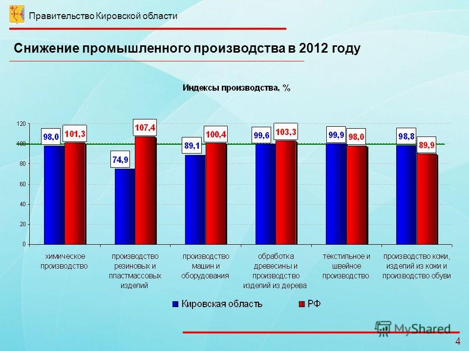 Правительство Кировской области 4 Снижение промышленного производства в 2012 году