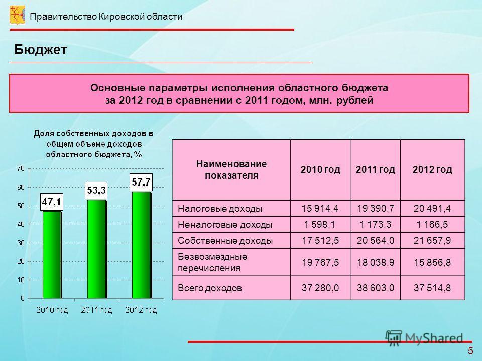 Правительство Кировской области 5 Бюджет Основные параметры исполнения областного бюджета за 2012 год в сравнении с 2011 годом, млн. рублей Наименование показателя 2010 год2011 год2012 год Налоговые доходы15 914,4 19 390,720 491,4 Неналоговые доходы1