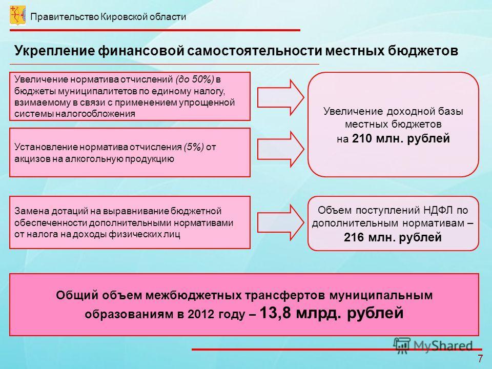 Правительство Кировской области 7 Укрепление финансовой самостоятельности местных бюджетов Увеличение норматива отчислений (до 50%) в бюджеты муниципалитетов по единому налогу, взимаемому в связи с применением упрощенной системы налогообложения Устан