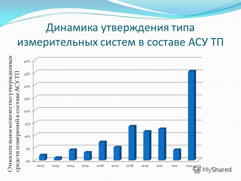 Динамика утверждения типа измерительных систем в составе АСУ ТП Относительное количество утвержденных средств измерений в составе АСУ ТП
