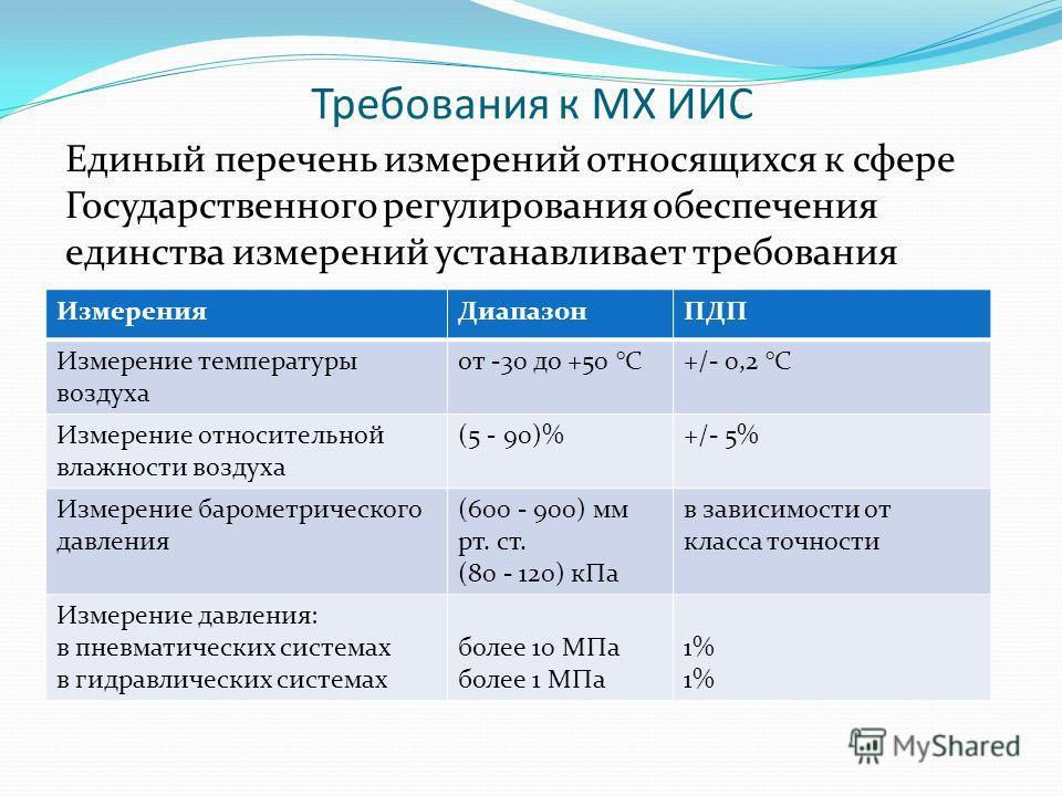 Требования к МХ ИИС Единый перечень измерений относящихся к сфере Государственного регулирования обеспечения единства измерений устанавливает требования ИзмеренияДиапазонПДП Измерение температуры воздуха от -30 до +50 °C+/- 0,2 °C Измерение относител