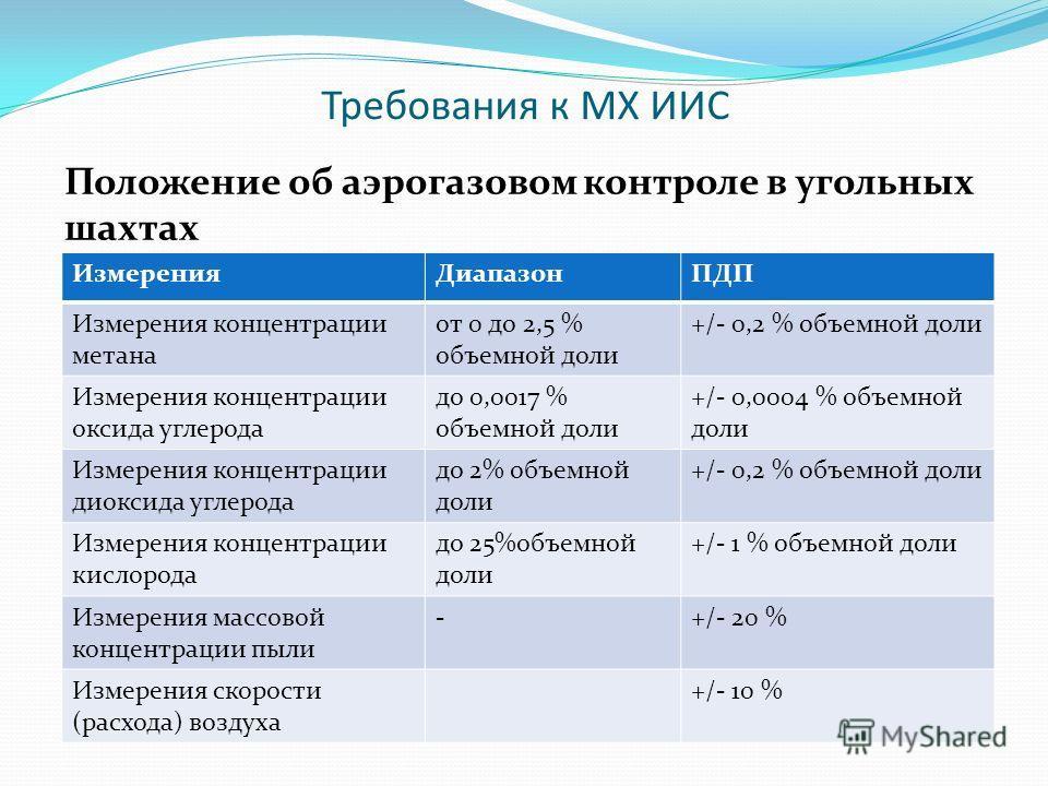 Положение об аэрогазовом контроле в угольных шахтах Требования к МХ ИИС ИзмеренияДиапазонПДП Измерения концентрации метана от 0 до 2,5 % объемной доли +/- 0,2 % объемной доли Измерения концентрации оксида углерода до 0,0017 % объемной доли +/- 0,0004