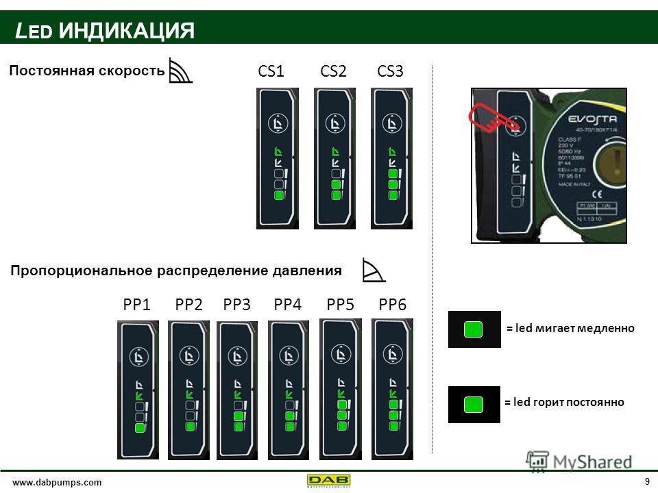 www.dabpumps.com 9 Пропорциональное распределение давления = led мигает медленно = led горит постоянно CS1CS2CS3 PP1PP2PP3PP4PP5PP6 Постоянная скорость L ED ИНДИКАЦИЯ